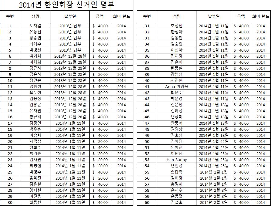 2014한인회장 선거인 명부 1.png