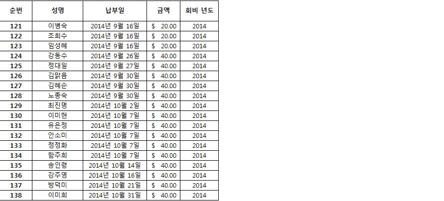2014한인회장 선거인 명부 3.png